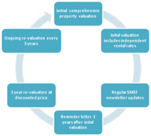 SMSF Property Valuations customer relationship process